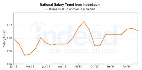 Equipment Technician Salary by Best Biomedical Equipment Technician Careers Salary