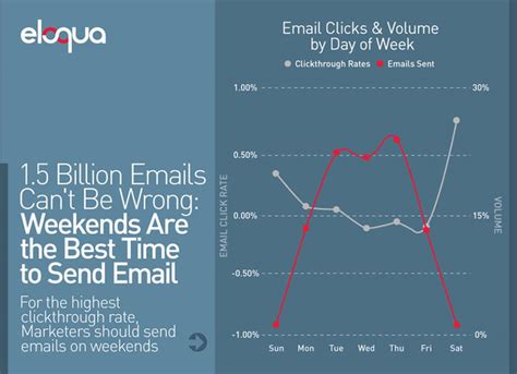 7 email marketing myths you need to stop believing