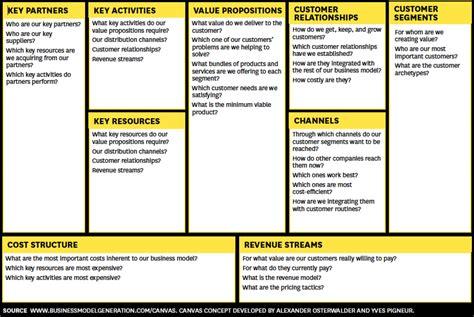 Steve Blank Business Model Versus Business Plan