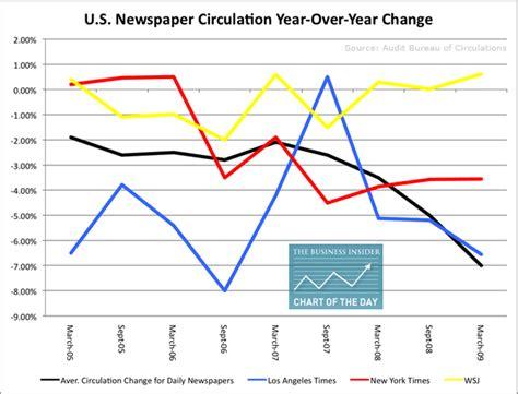 audit bureau of circulation usa u s newspaper circulation y y change business insider