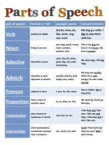 English Grammar Parts of Speech