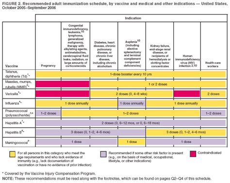 Getvaccinatedontario has merged with vaccine hunters canada to provide the best available resources and current information about ontario's vaccine rollout. Recommended Adult Immunization Schedule --- United States, October 2005--September 2006