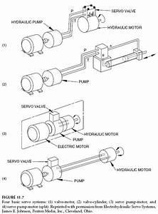 Hydraulic Servo Systems