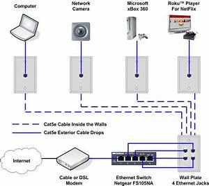 Cat 5 Home Networking Wiring Diagram : how to install an ethernet jack for a home network ~ A.2002-acura-tl-radio.info Haus und Dekorationen