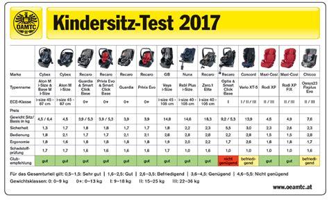 Adac Kindersitz Test 2017 Herbst Kindersitzprofis
