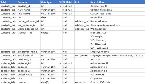 business data dictionary template business data dictionary template choice image template design ideas