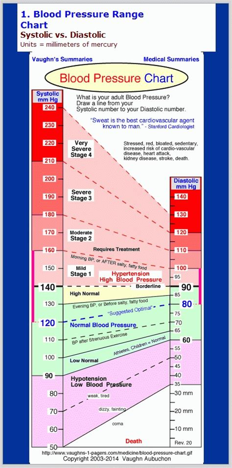 blood preasure range liss cardio workout