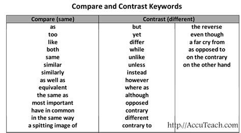 compare and contrast reading comprehension one pager accuteach