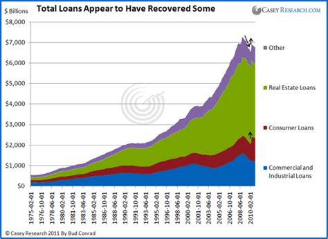 """The Economic """"Recovery"""" in Consumer Loans Isn't Real ..."""