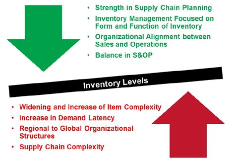 The Role Of Inventory Optimization In A Marketdriven. Lap Band Surgery Complications. Redlands Executive Suites Latino College Prep. Cheap Online Insurance Elephant Moving Austin. Restaurant Cleaning Supply Sec Public Filings. Saline Implants Rippling Auto Insurance World. Dr Taylor Chiropractor Advertising On Website. University Of Colorado Physical Therapy. Wayne Dalton Garage Door Opener Repair