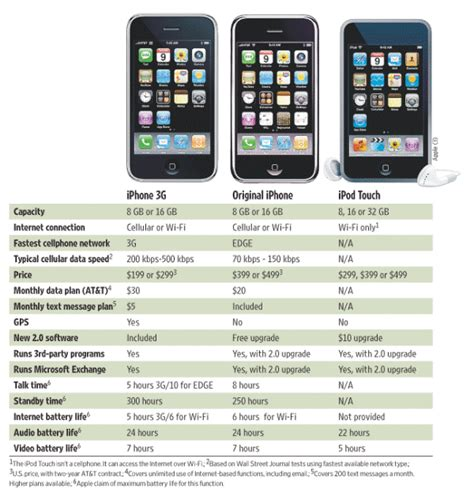 iphone compare thinking on the margin walt mossberg reviews the new 3g
