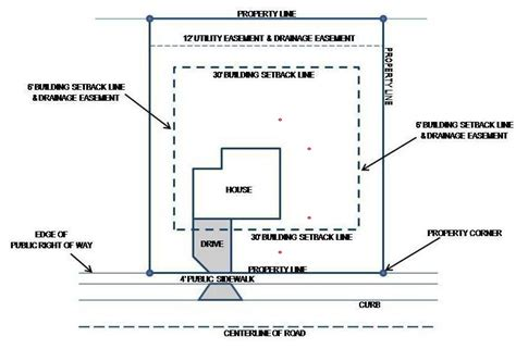 plot plan  integral part    home building