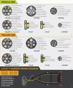 Wiring Diagram For 7 Blade Trailer Plug