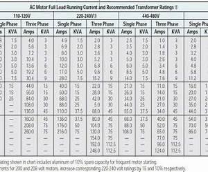 Wire Gauge Amperage Chart 120v Brilliant The 3 Best Ways