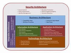 69 Best Images About Enterprise Architecture On Pinterest