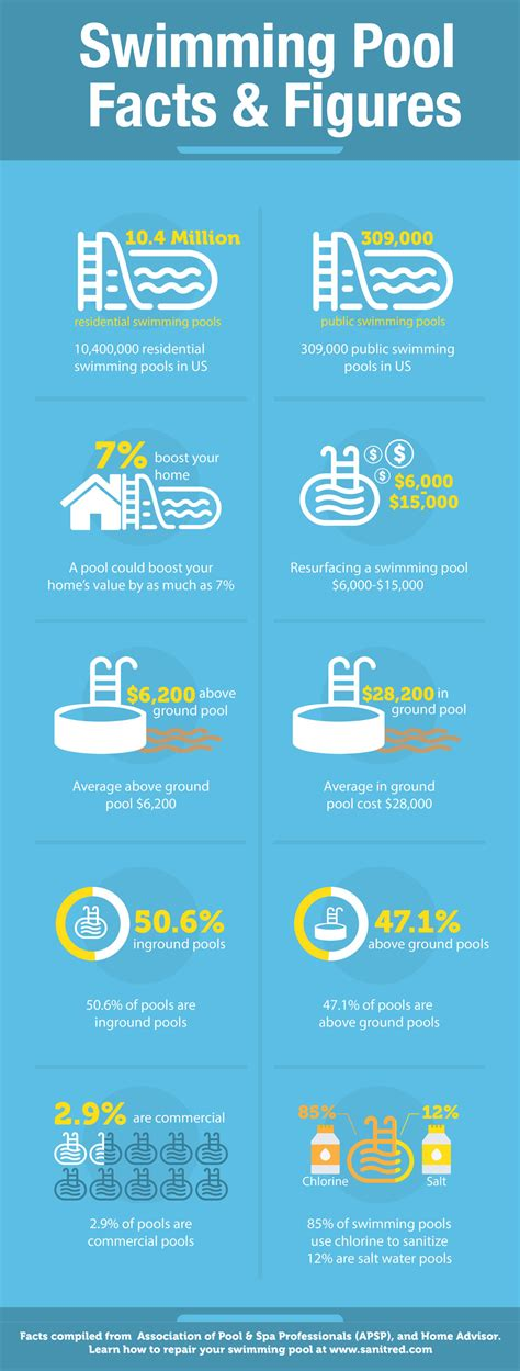 Swimming Pool Facts  Submit Infographics