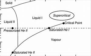 Phase Diagram Of Helium