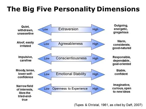acts  leadership  big  personality test
