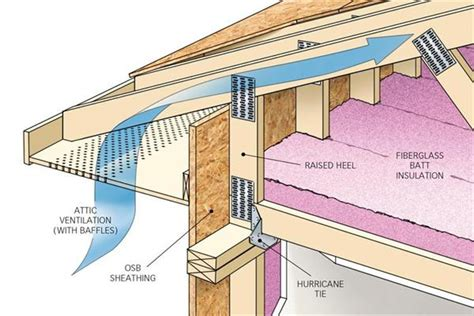 design tips sosna architect title 24