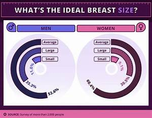 Survey reveals what men and women think is the ideal ...