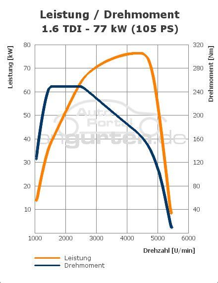 vw golf plus 1.6 tdi bluemotion – File:VW Golf 1.6 TDI BlueMotion Technology Comfortline