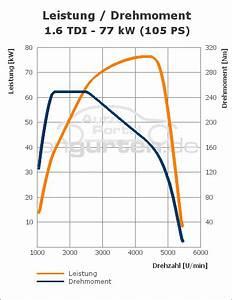 Vw Golf Vi 1 6 Tdi  77 Kw   Technische Daten  Abmessungen