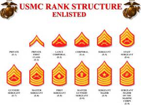 Marine Corps Rank Structure