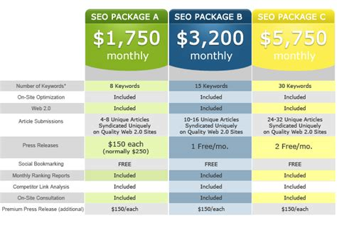 Seo Cost by Seo Packages Imagine Media Virginia Seo Company