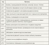 Код заболевания по мкб гипертония