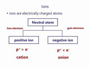 2016 Topic 2  Atomic Structure