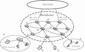 Research  Multichannel Communications