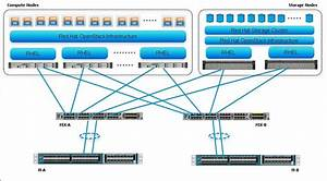 Red Hat Openstack Architecture On Cisco Ucs Platform   Awesomeness