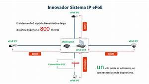 Dahua Epo  Solution For Systems Of Video Surveillance Ip