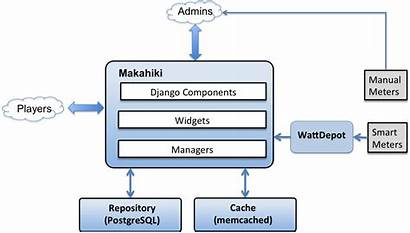Architecture System Makahiki Ways Interfaces Outside Above