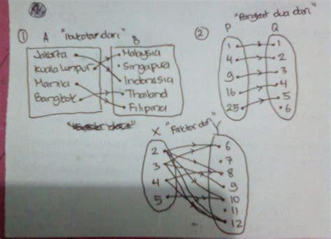 Contohnya diketahui ada himpunan a = {0, 1, 2, 5} dan b = {1, 2, 3, 4, 6}, dengan itu maka relasi antar himpunan tersebut satu kurangnya dari himpunan a kepada himpunan b bisa disajikan dalam bentuk diagram. Contoh Soal Matematika Relasi Dan Fungsi Beserta ...