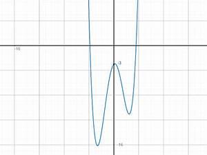 Nullstellen Berechnen X 2 : berechnung nullstellen extremwerte und wendepunkte bsp f x 0 25x 4 3 25x x 3 ~ Themetempest.com Abrechnung
