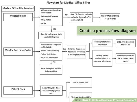 procedure document how to write a business process document 15 steps with pictures