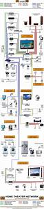 54 Best Structured Wiring Systems Images On Pinterest