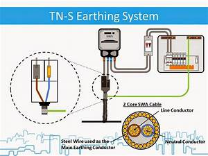 What is Electrical Earthing and Types of Earthing ...