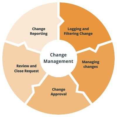 top change management software solutions   depth overview