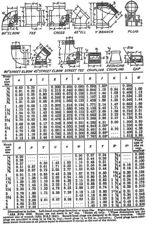 Image result for plumbing fitting dimensions table