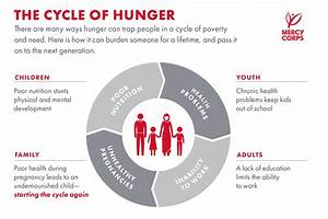 World Child Hunger Facts - World Hunger Education - World ...