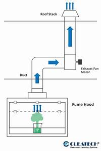 Ducted Vs  Ductless Fume Hoods
