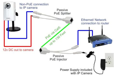 Poe Cable Diagram by Buy Passive Poe Power Ethernet Injector Splitter