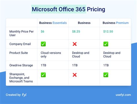 Office 365 Mail Pricing by The Complete Guide To G Suite Pricing