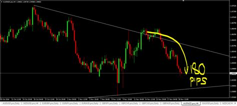 trading reviews forex trading signal reviews for price trading alerts