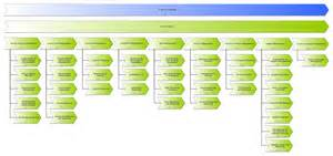 service design itil excerpt process documentation of service design according to itil 2011