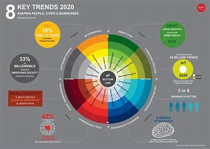 Trends Global Trend Macro Kjaer Navigate Leadership
