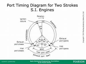 Ppt - Chapter 6 Internal Combustion Engines Powerpoint Presentation