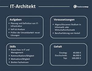 Was Ist Ein Architekt : was macht ein it architekt aufgaben gehalt checken ~ Frokenaadalensverden.com Haus und Dekorationen
